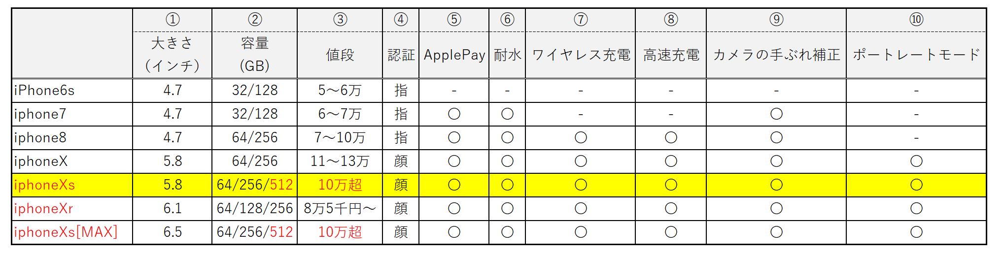 iphone-hikaku