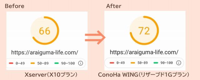 Xserver-ConoHaWingスコア比較